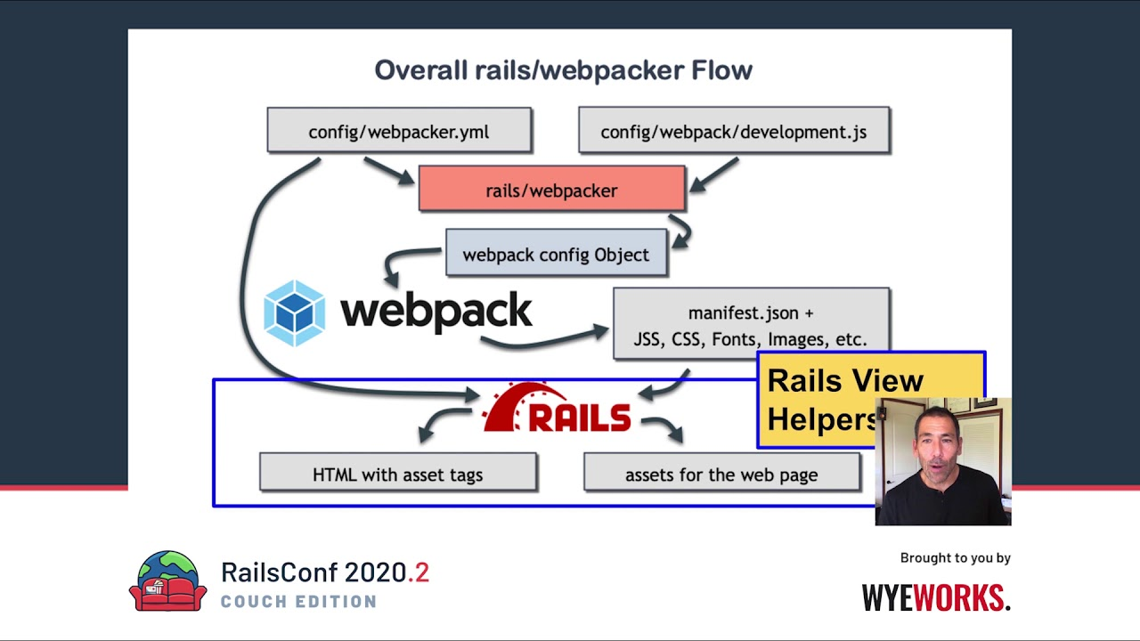 Webpacker, It-Just-Works, But How?'s Presentation